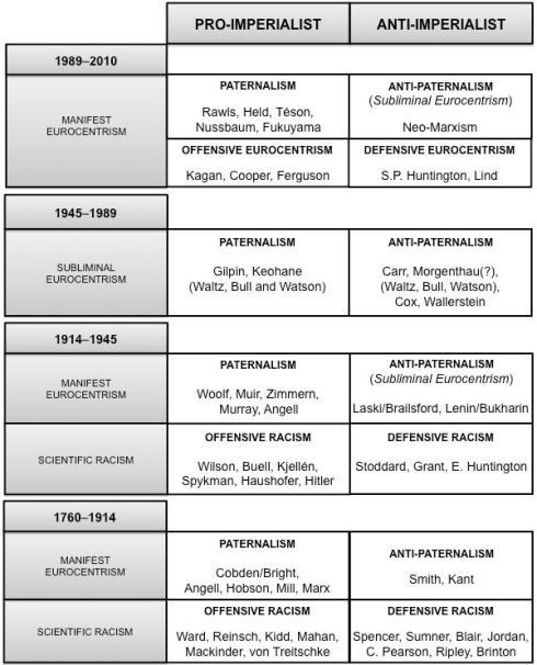Re-visioning Eurocentrism: A Symposium