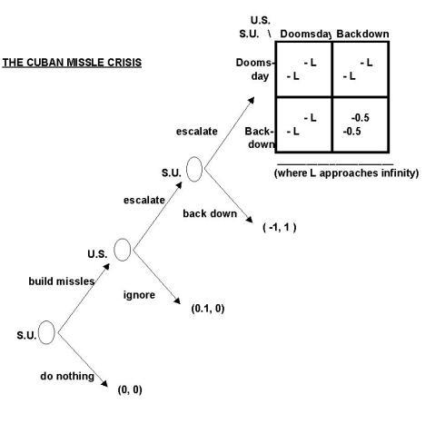 cuba game theory