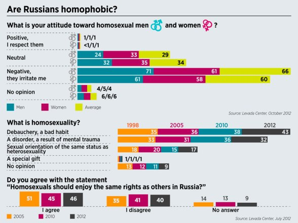 Are Russians Homophobic Graph 2012